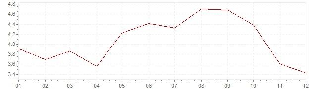 Gráfico – inflação na Finlândia em 2008 (IPC)