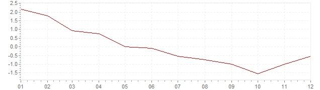 Grafico - inflazione Finlandia 2009 (CPI)