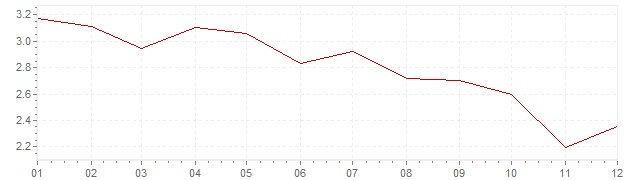 Chart - inflation Finland 2012 (CPI)