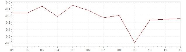 Gráfico - inflación de Finlandia en 2015 (IPC)