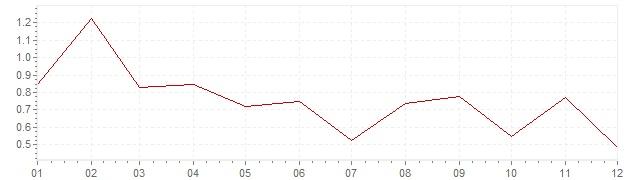 Grafiek - inflatie Finland 2017 (CPI)