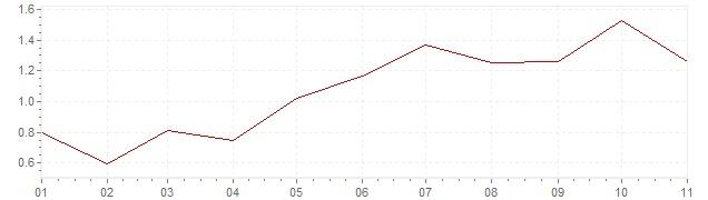 Grafico - inflazione Finlandia 2018 (CPI)