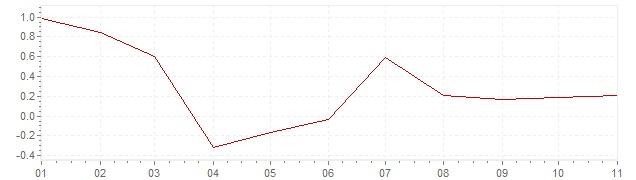 Grafico - inflazione Finlandia 2020 (CPI)