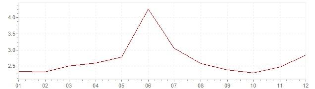 Grafico - inflazione Francia 1965 (CPI)