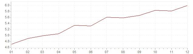Grafiek - inflatie Frankrijk 1971 (CPI)