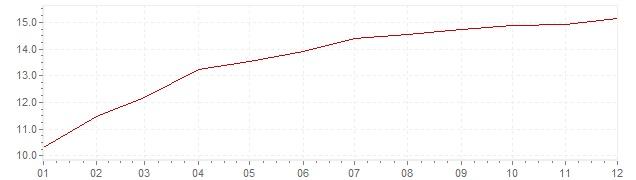Grafico - inflazione Francia 1974 (CPI)