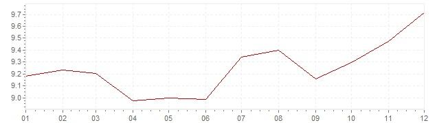 Grafico - inflazione Francia 1978 (CPI)