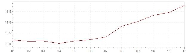 Grafico - inflazione Francia 1979 (CPI)