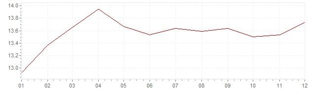 Grafico - inflazione Francia 1980 (CPI)