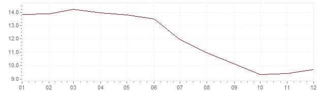 Grafico - inflazione Francia 1982 (CPI)