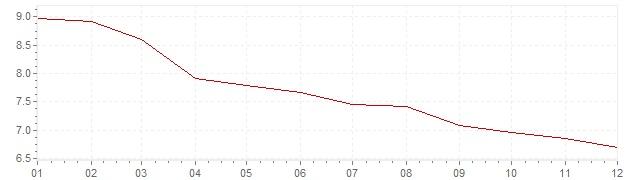 Grafico - inflazione Francia 1984 (CPI)