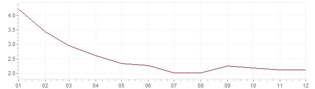 Grafico - inflazione Francia 1986 (CPI)