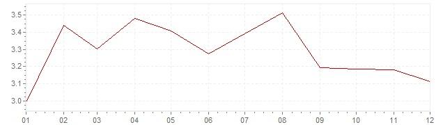 Grafico - inflazione Francia 1987 (CPI)