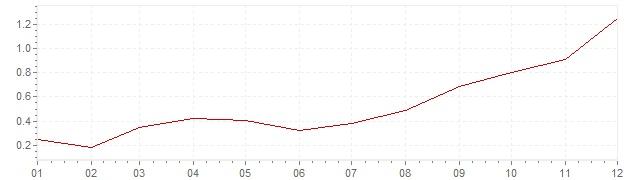 Chart - inflation France 1999 (CPI)