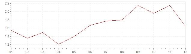 Grafico - inflazione Francia 2000 (CPI)