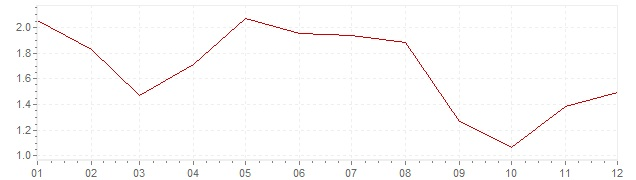 Chart - inflation France 2006 (CPI)