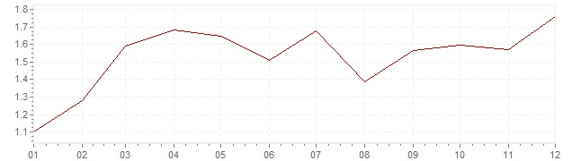 Chart - inflation France 2010 (CPI)