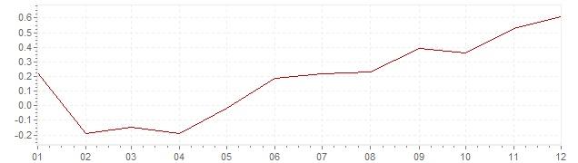 Chart - inflation France 2016 (CPI)