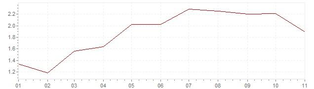 Chart - inflation France 2018 (CPI)