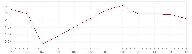 Graphik - Inflation Allemagne 1957 (IPC)