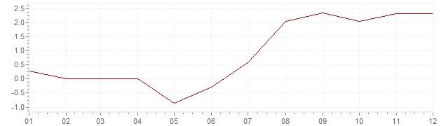 Gráfico - inflación de Alemania en 1959 (IPC)