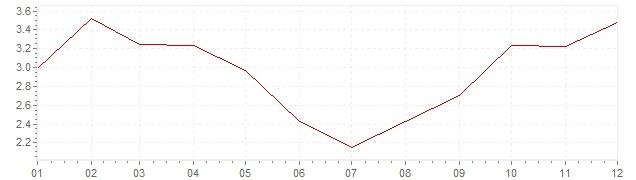 Gráfico - inflación de Alemania en 1963 (IPC)