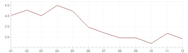 Gráfico - inflación de Alemania en 1966 (IPC)