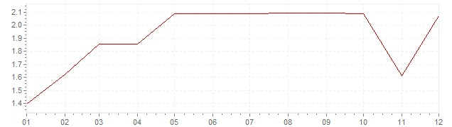 Graphik - Inflation Allemagne 1969 (IPC)