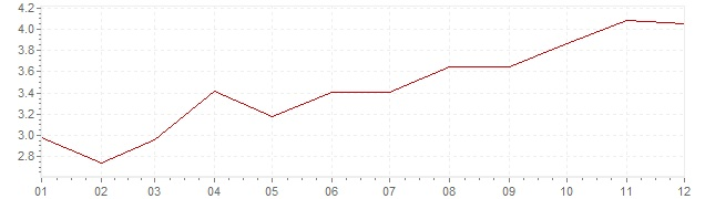 Grafico - inflazione Germania 1970 (CPI)
