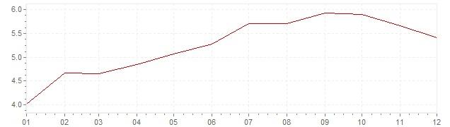 Grafico - inflazione Germania 1971 (CPI)