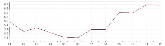 Gráfico - inflación de Alemania en 1972 (IPC)