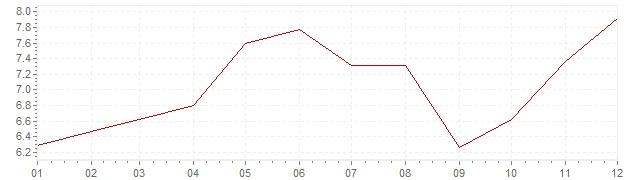 Grafiek - inflatie Duitsland 1973 (CPI)