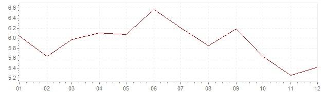 Grafiek - inflatie Duitsland 1975 (CPI)