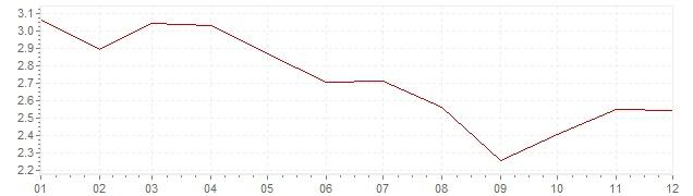 Grafico - inflazione Germania 1978 (CPI)