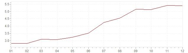 Gráfico - inflación de Alemania en 1979 (IPC)