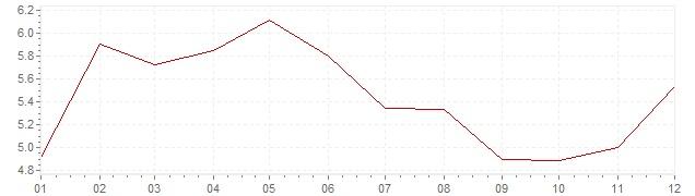 Grafico - inflazione Germania 1980 (CPI)