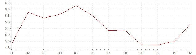Graphik - Inflation Allemagne 1980 (IPC)