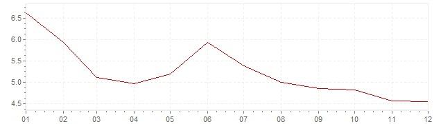 Grafico - inflazione Germania 1982 (CPI)