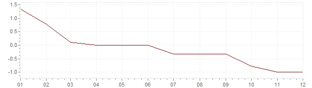 Graphik - Inflation Allemagne 1986 (IPC)