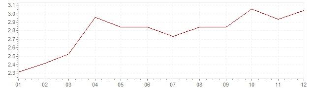 Gráfico - inflación de Alemania en 1989 (IPC)
