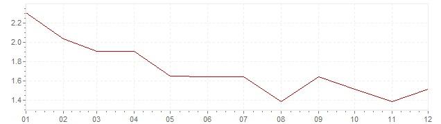 Gráfico - inflación de Alemania en 1995 (IPC)