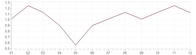 Gráfico - inflación de Alemania en 2003 (IPC)