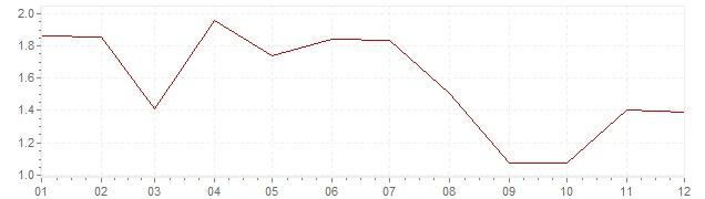 Gráfico - inflación de Alemania en 2006 (IPC)