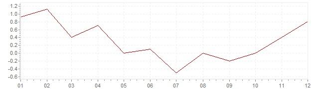 Gráfico - inflación de Alemania en 2009 (IPC)