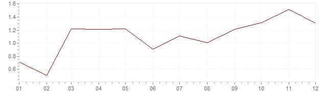 Gráfico - inflación de Alemania en 2010 (IPC)