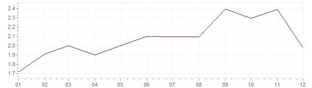 Graphik - Inflation Allemagne 2011 (IPC)