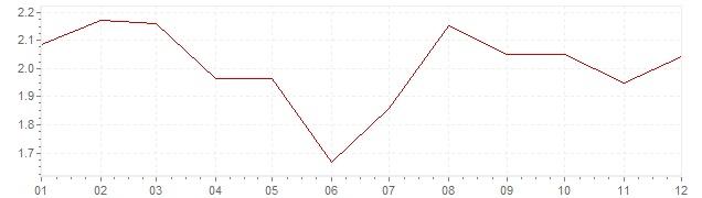 Graphik - Inflation Allemagne 2012 (IPC)