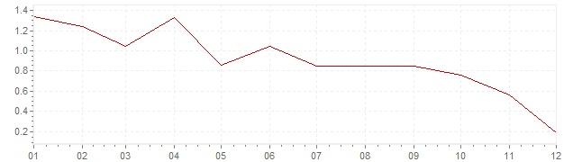 Grafico - inflazione Germania 2014 (CPI)