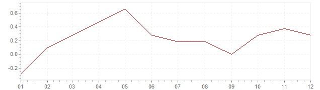Gráfico - inflación de Alemania en 2015 (IPC)