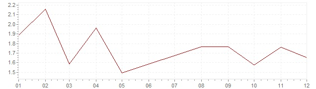 Graphik - Inflation Allemagne 2017 (IPC)